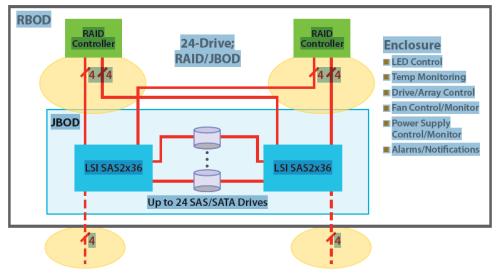 Схема raid контроллера